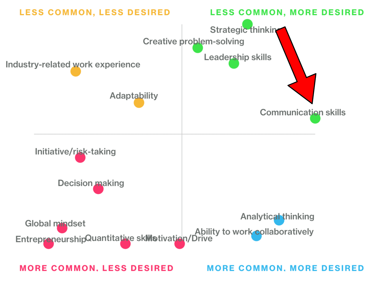 Bloomberg Graph: Communication Skills